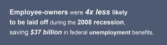 Employee Owners were 4x less likely to be laid off during the 2008 recession saving $37 billion in federal unemployment benefits.