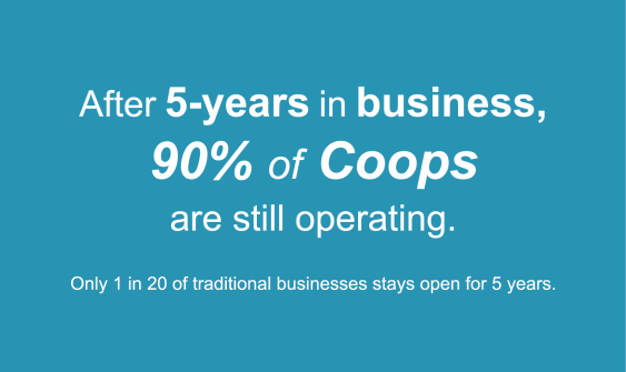 After 5 years in business, 90% of Worker Coops are still operating. After 5 years only 5% (1 in 20) traditional businesses.