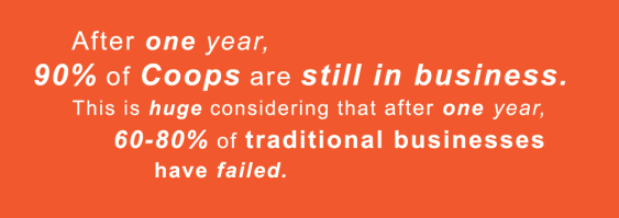 After one year 90% of co ops are still in business. This is huge considering that after one year, 60-80% of traditional businesses have failed.