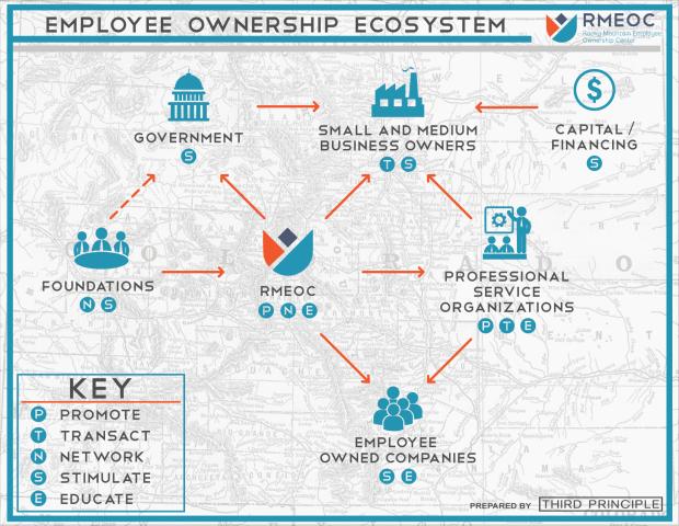 Employee Ownership Ecosystem Infographic